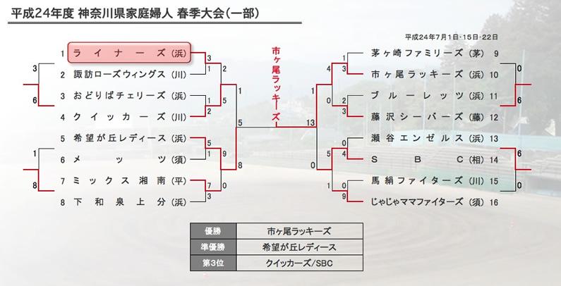 2012_ken_haru