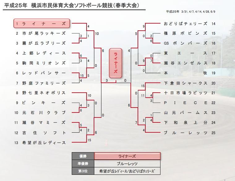 2012-haru-shitaika/