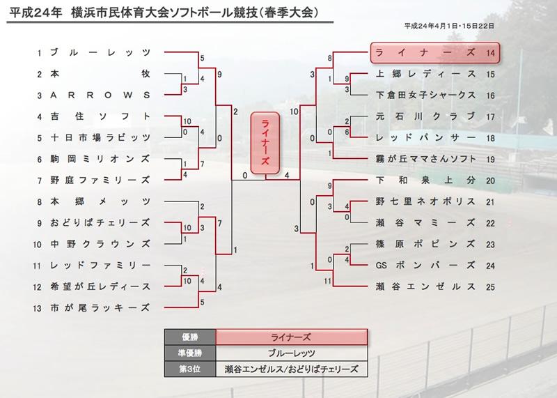 tour2012_shi_haru